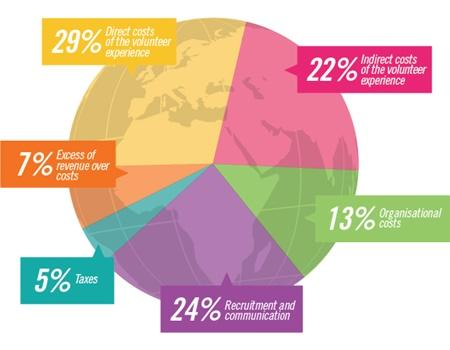 A pie chart showing how volunteer funds are spent by Projects Abroad
