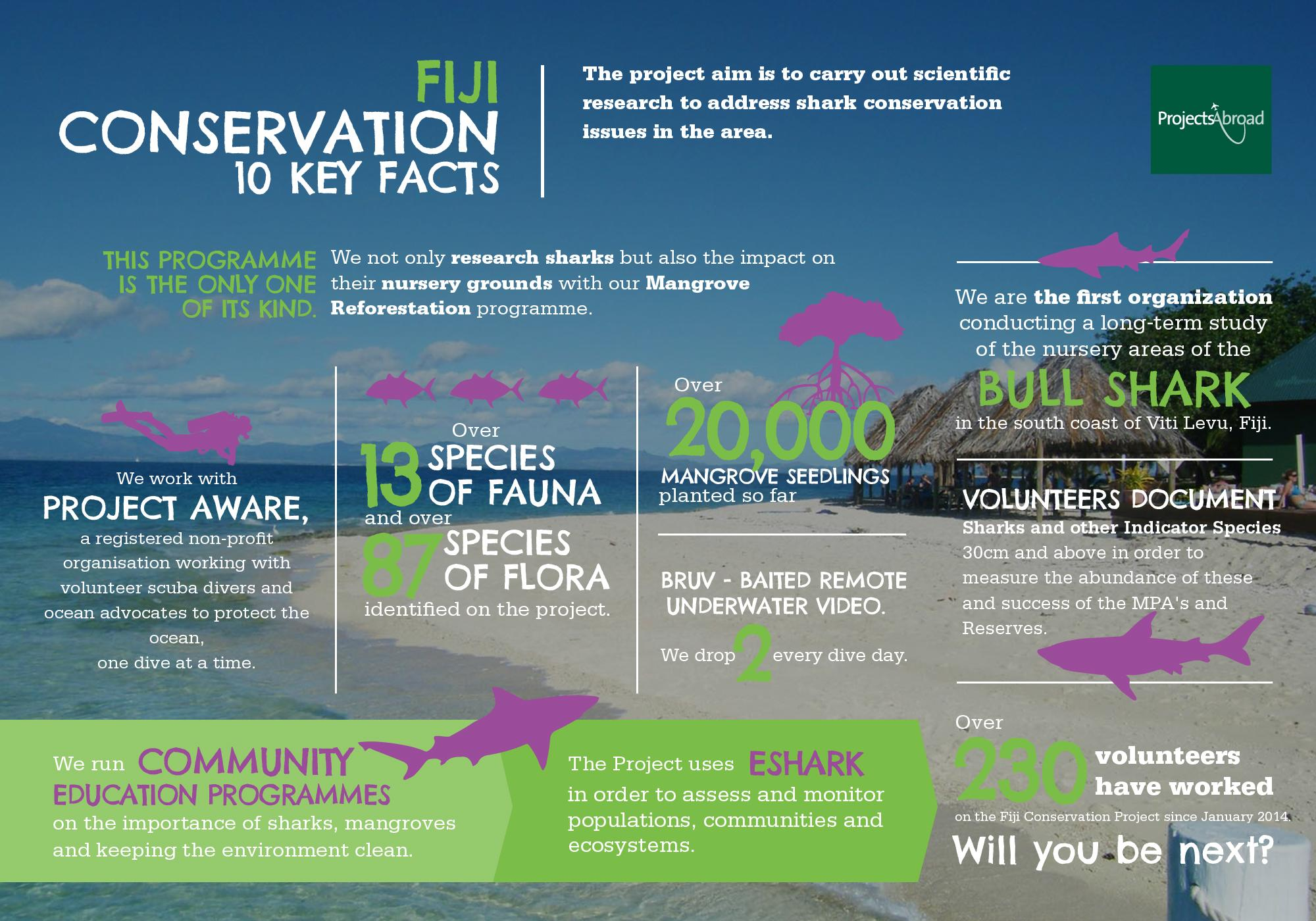 a survey of the environmental conservation Introduction includes: background and purpose of the community engagement with nature conservation survey participation in natural environment related activities includes: type of participation in natural environment related activities, reasons for participation in natural environment related activities.